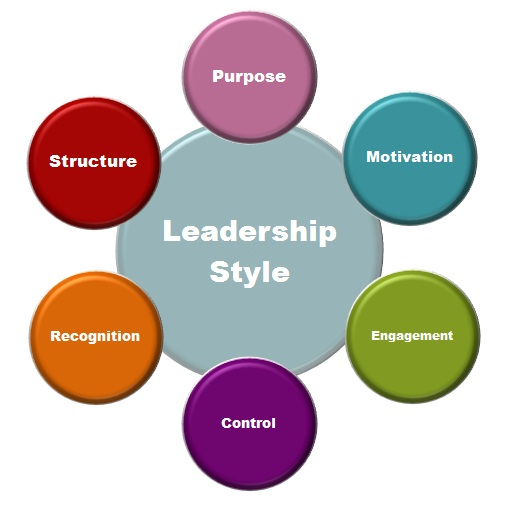 Leadership Development for the 21st Century #3 of 4