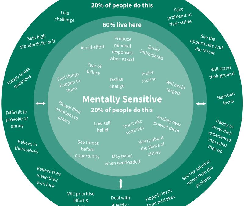 What the Mentally Tough do