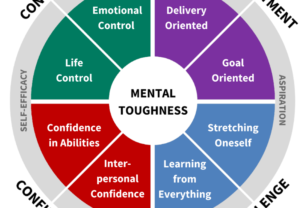 (Video) AQR CEO, Doug Strycharczyk, gives an overview of the 4Cs mental toughness model