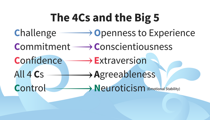The Big 5 Personality model and the 4Cs Mental Toughness Concept