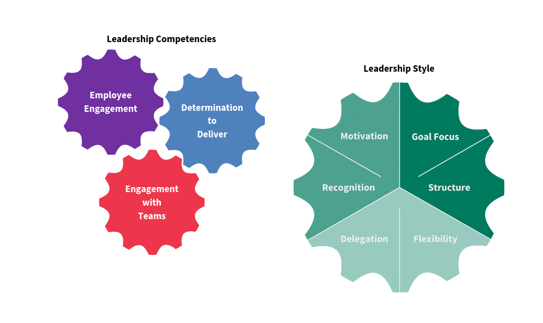 The Integrated Leadership Model and the ILM72 – A Fresh Insight