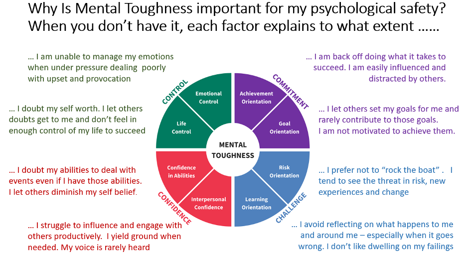 What does poor psychological safety look like through the lens of the mental toughness framework