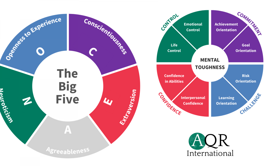 Mental Toughness and its Relationship to the Big Five Personality Model